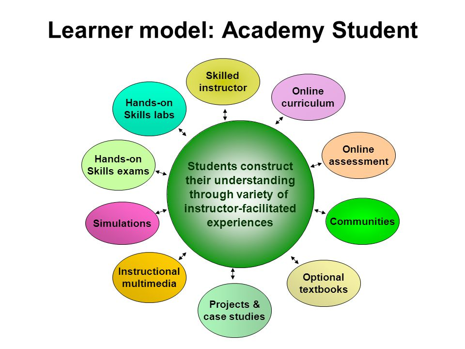 Learner model: Academy Student