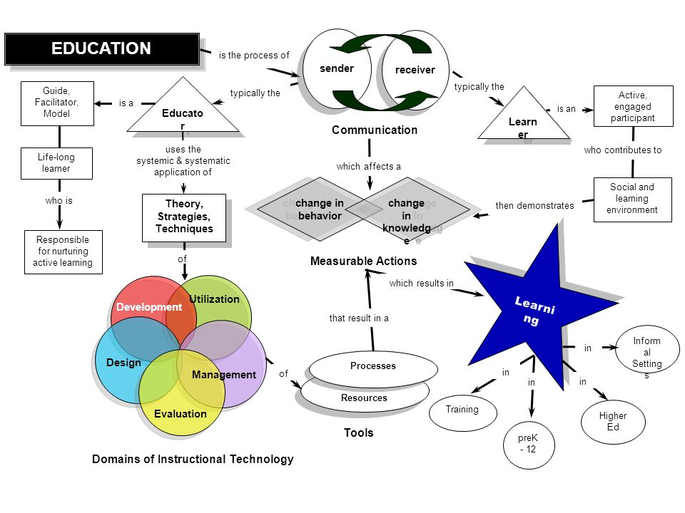 Strategies, Techniques Domains of Instructional Technology