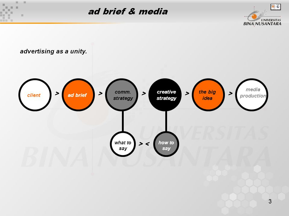 ad brief & media advertising as a unity. > > > > >