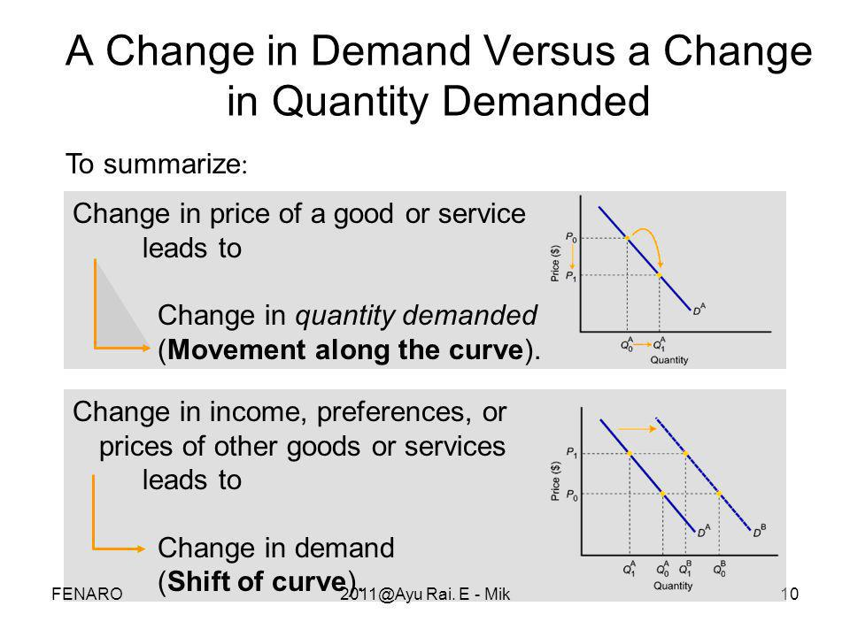 A Change in Demand Versus a Change in Quantity Demanded