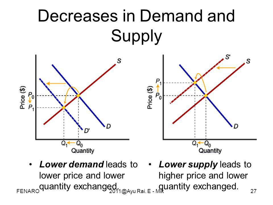 Decreases in Demand and Supply