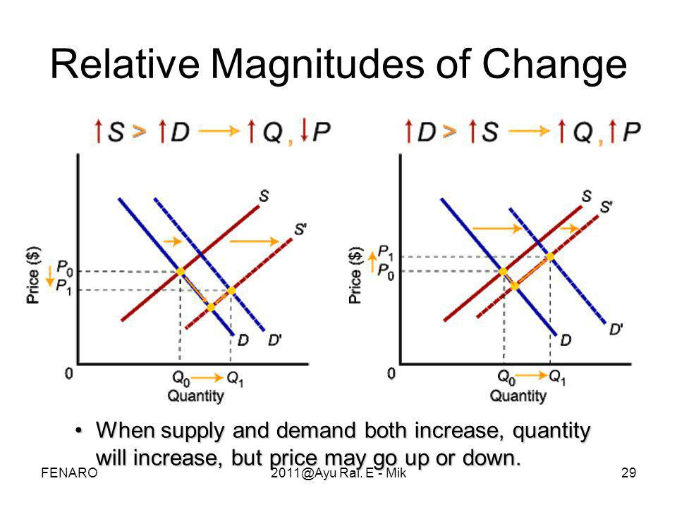 Relative Magnitudes of Change