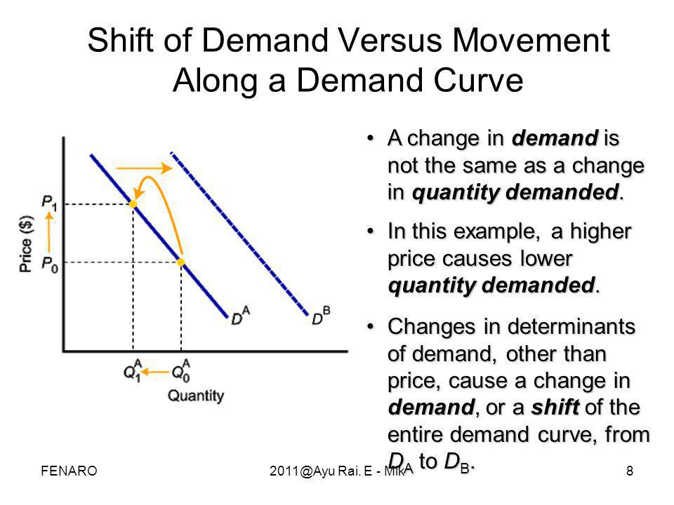 Shift of Demand Versus Movement Along a Demand Curve