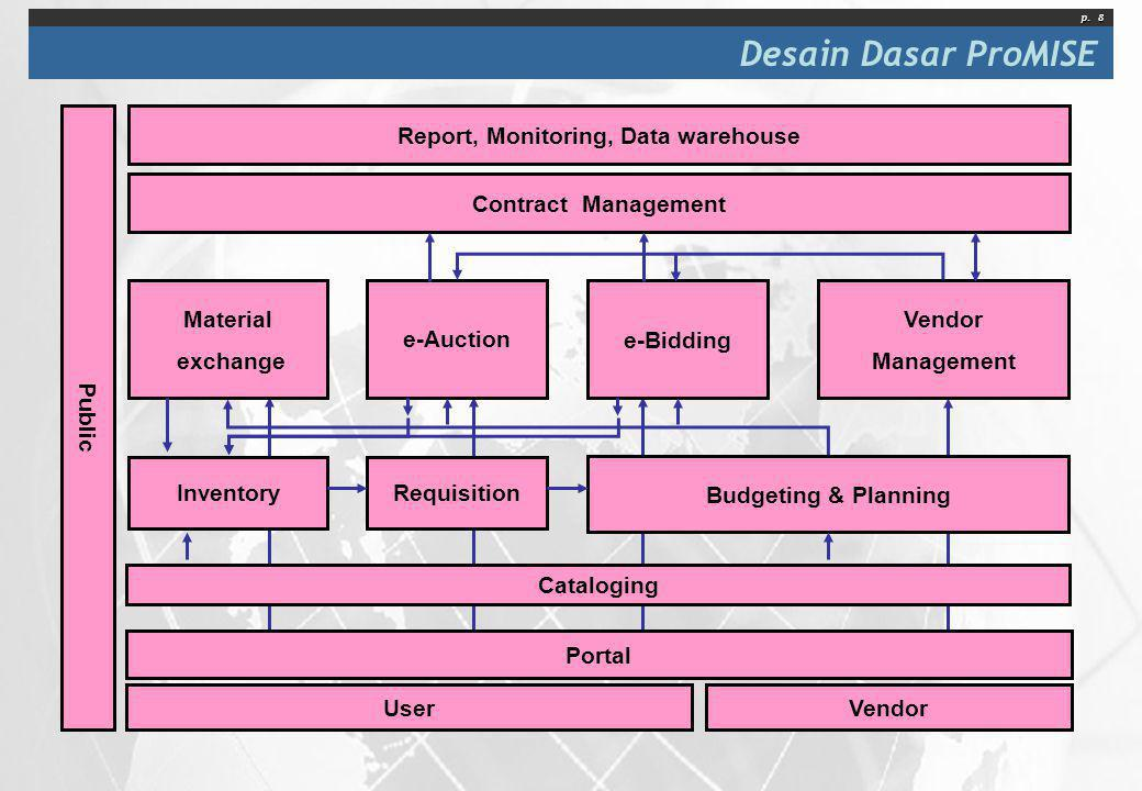 Report, Monitoring, Data warehouse