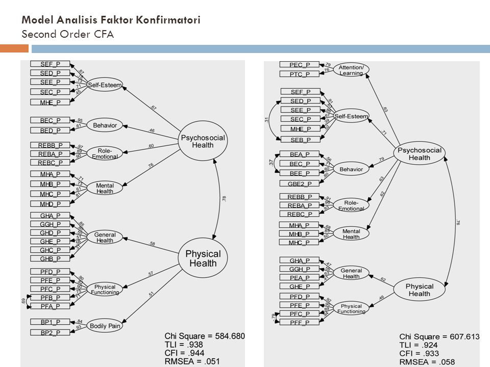 Model Analisis Faktor Konfirmatori Second Order CFA