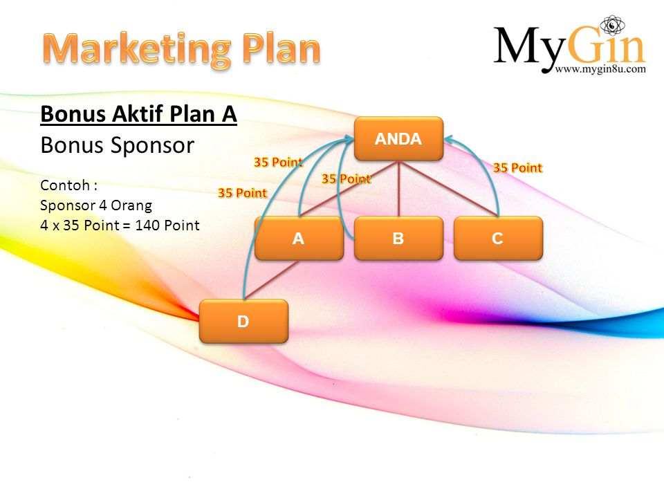 Marketing Plan Bonus Aktif Plan A Bonus Sponsor ANDA Contoh :