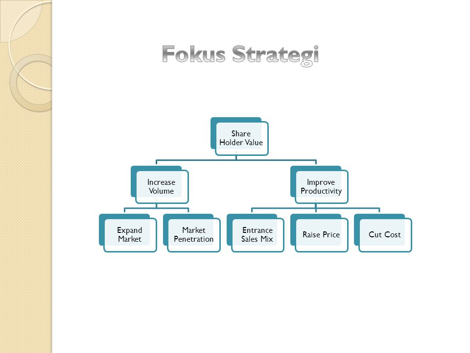 Fokus Strategi Share Holder Value Increase Volume Expand Market