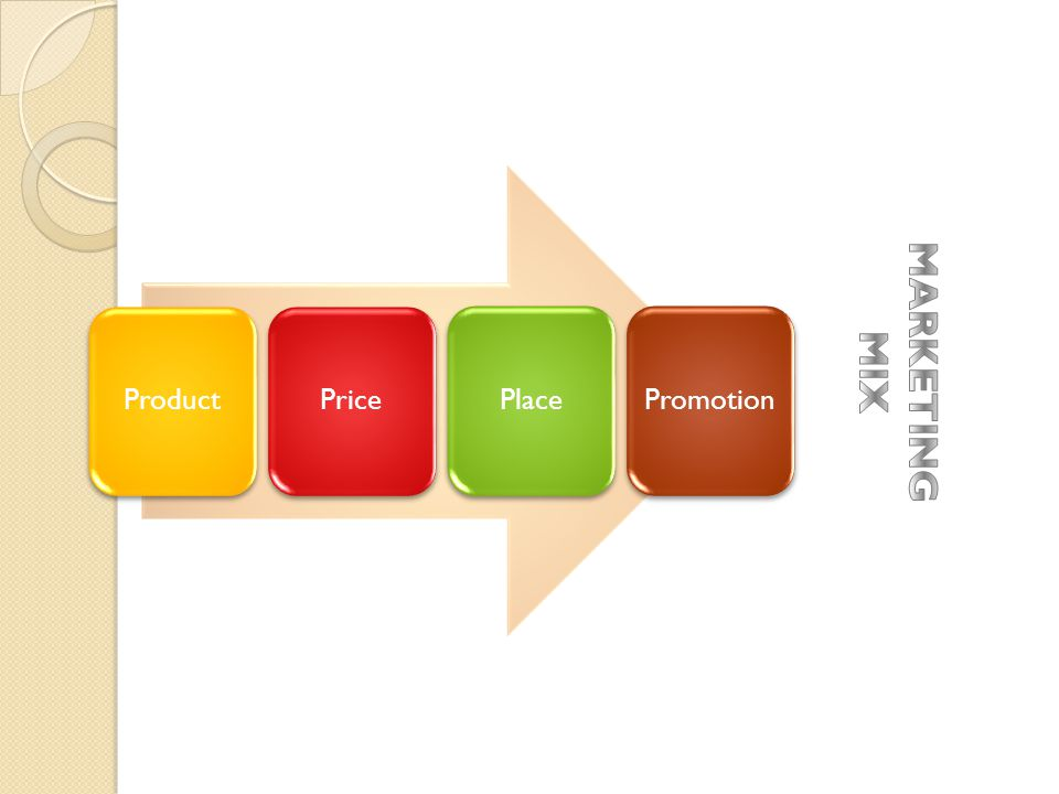 Product Price Place Promotion MARKETING MIX