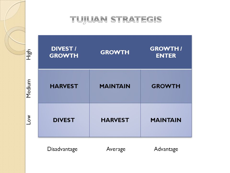 TUJUAN STRATEGIS DIVEST / GROWTH GROWTH GROWTH / ENTER HARVEST