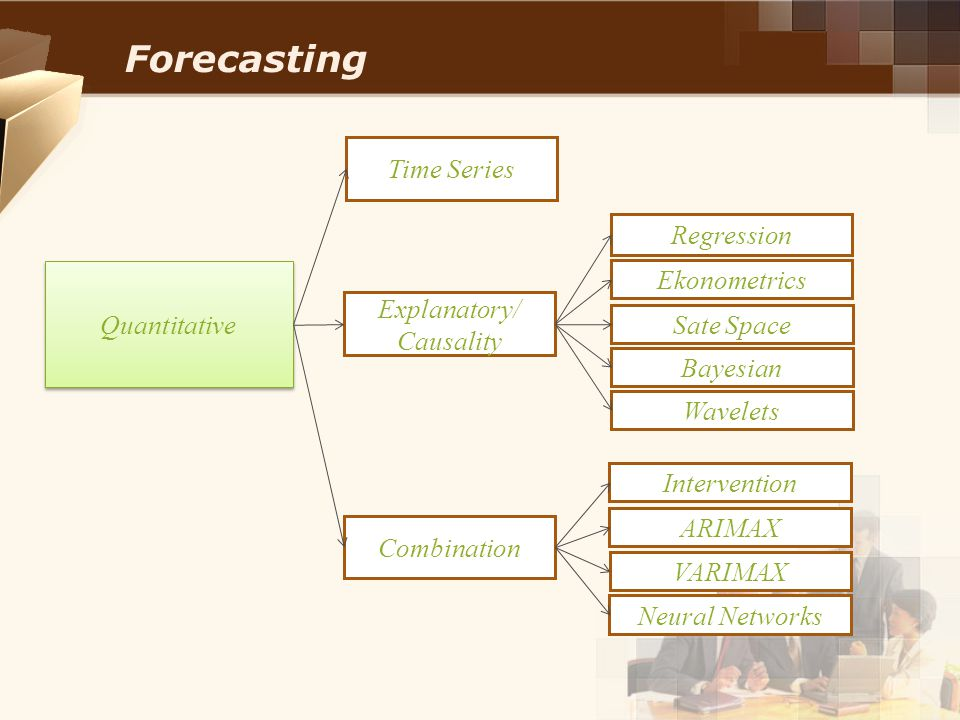 Forecasting Time Series Regression Ekonometrics Quantitative