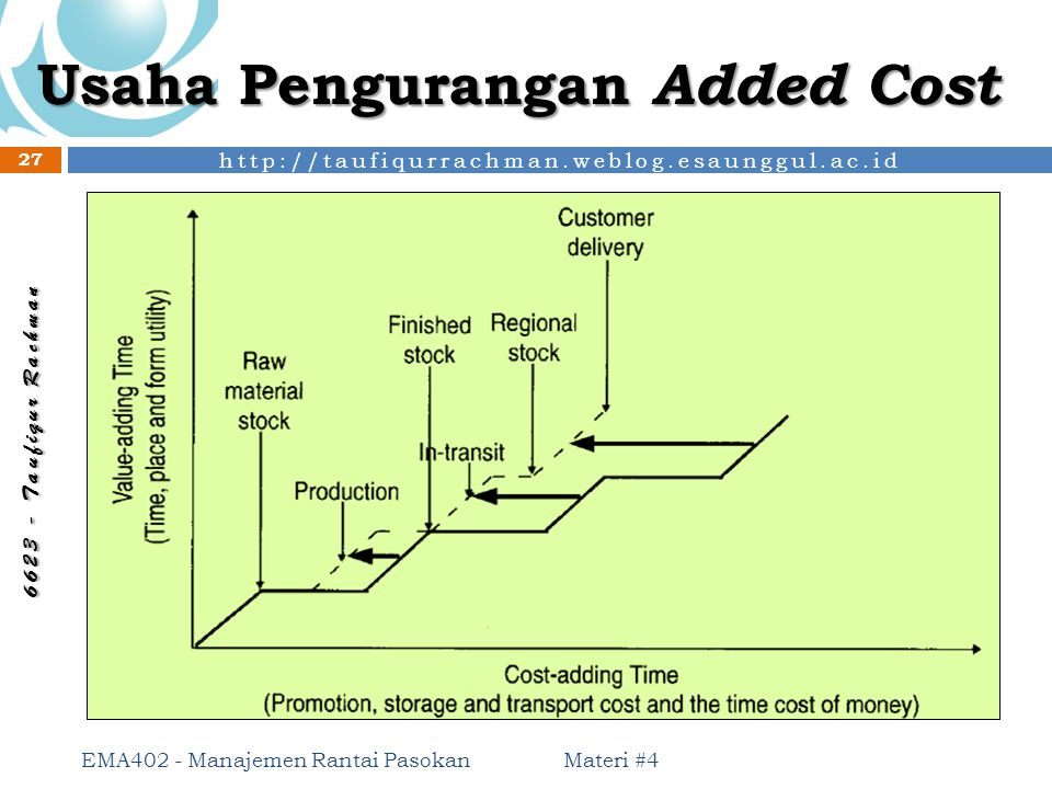 Usaha Pengurangan Added Cost