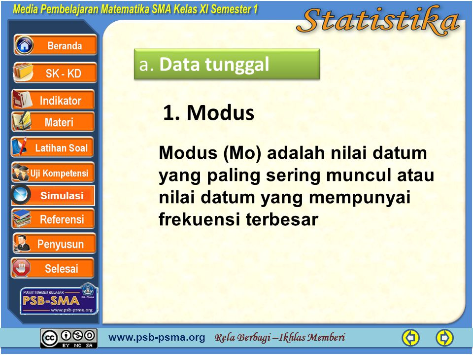 a. Data tunggal 1. Modus.