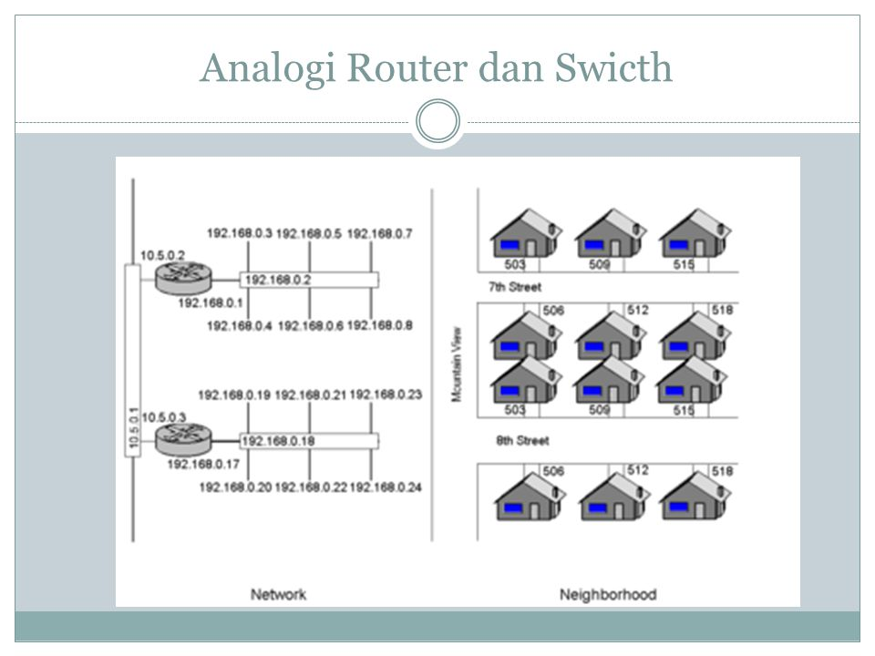 Analogi Router dan Swicth