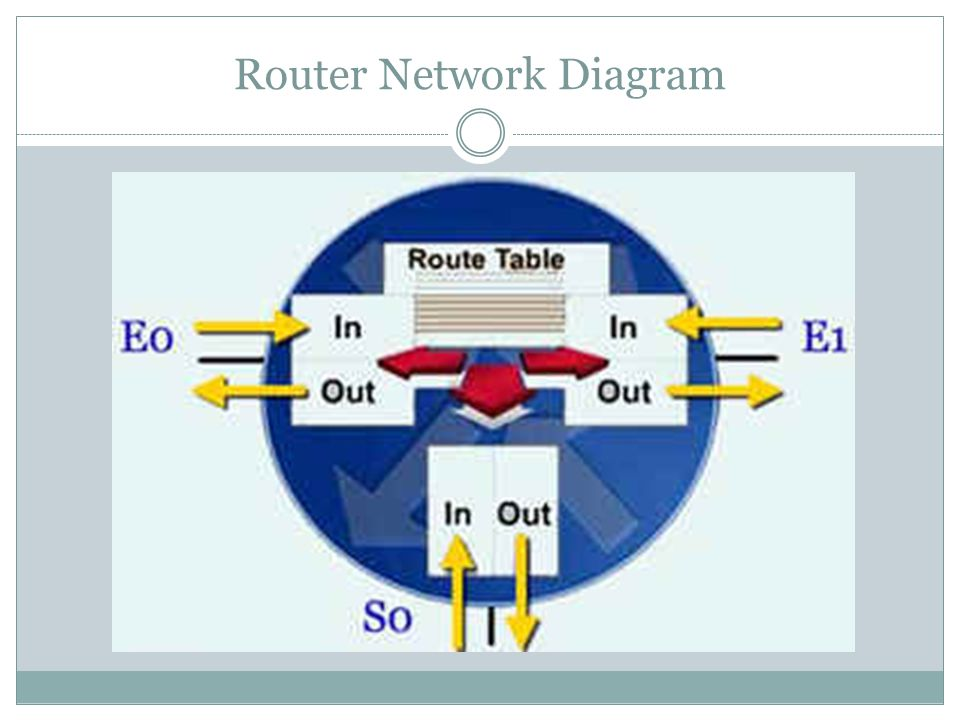 Router Network Diagram