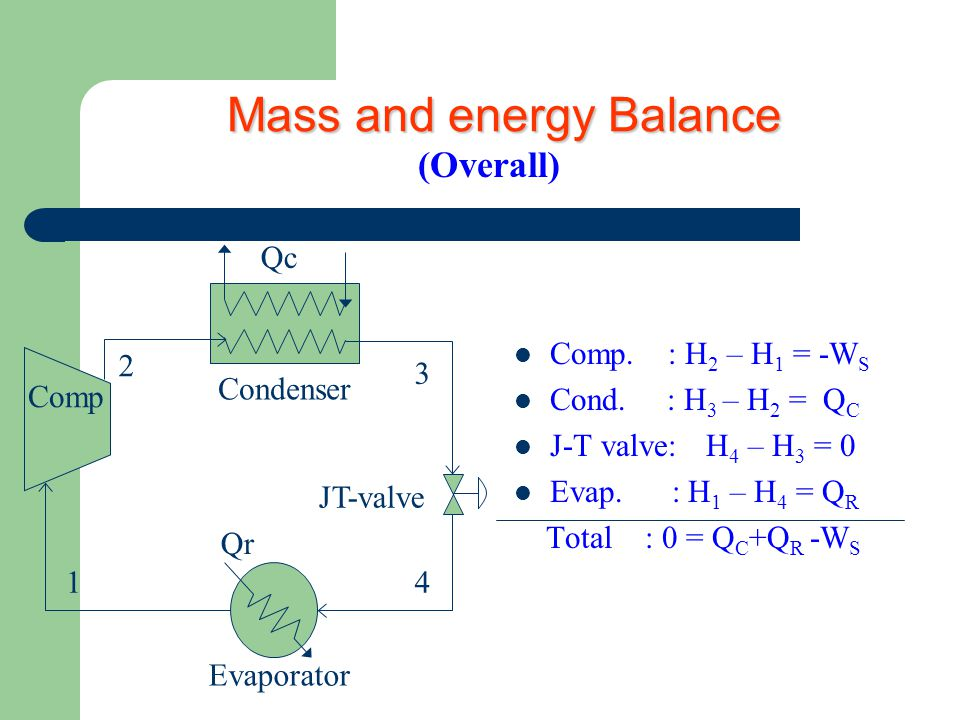 Mass and energy Balance