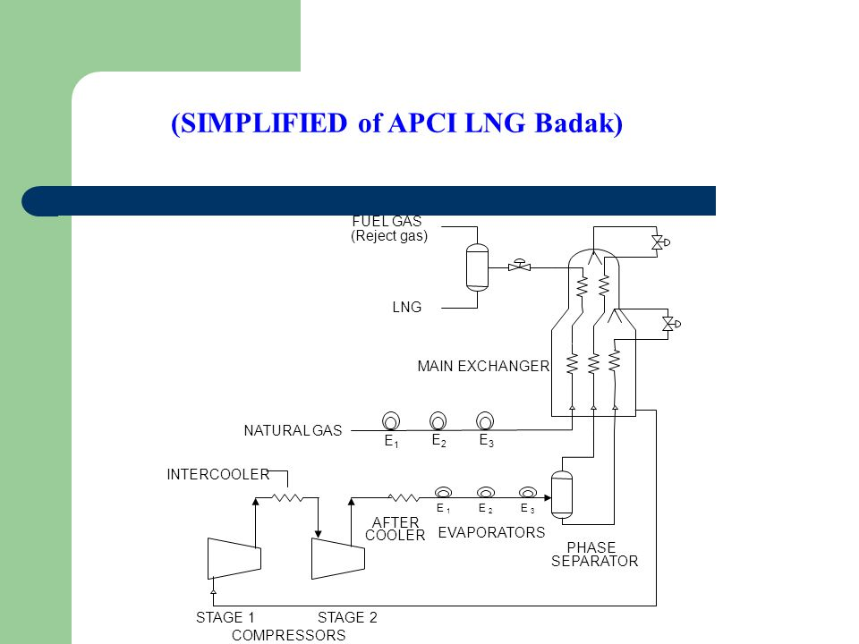 (SIMPLIFIED of APCI LNG Badak)