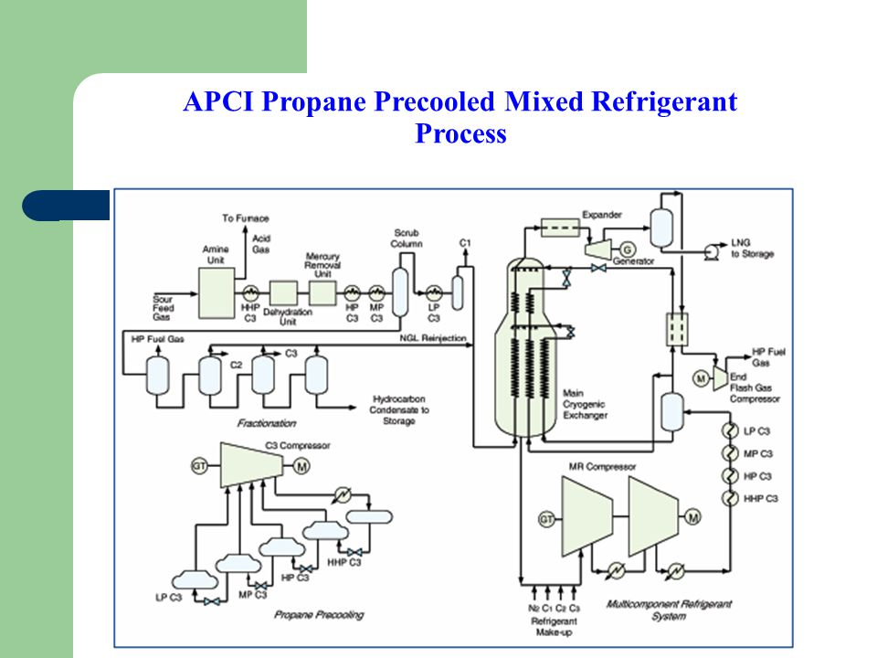 APCI Propane Precooled Mixed Refrigerant Process