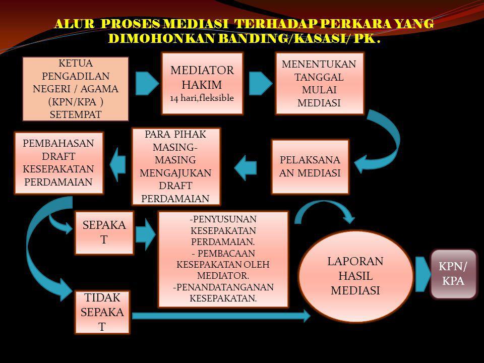 Implementasi Perma No 01 Tahun Tentang Prosedur Mediasi Pengadilan Ppt Download