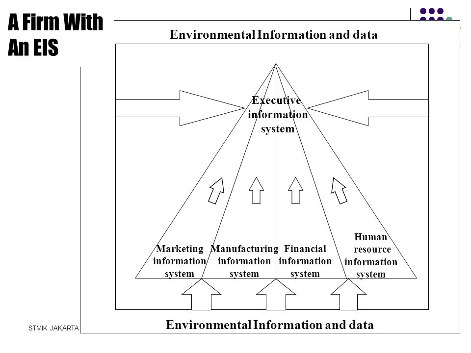 Environmental Information and data Environmental Information and data