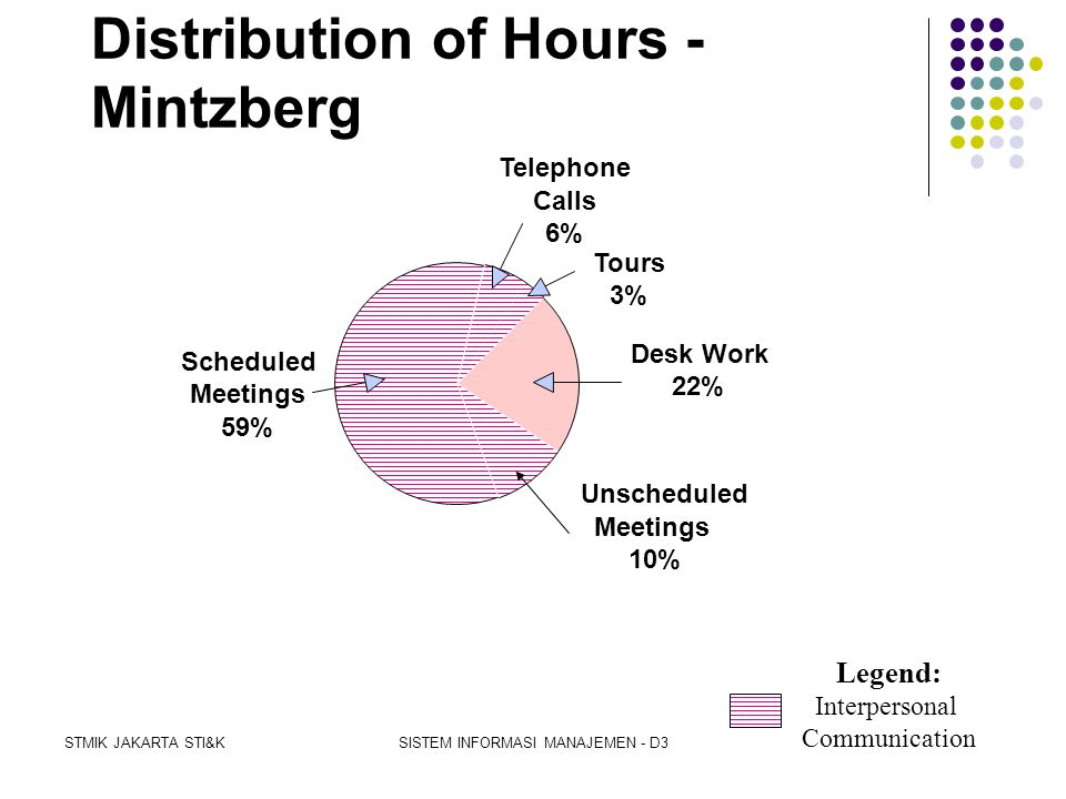 Distribution of Hours - Mintzberg