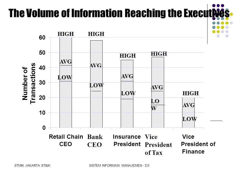 The Volume of Information Reaching the Executives