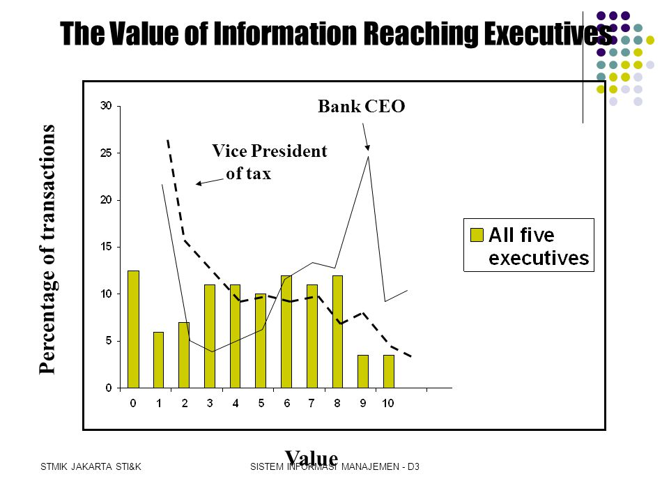 The Value of Information Reaching Executives