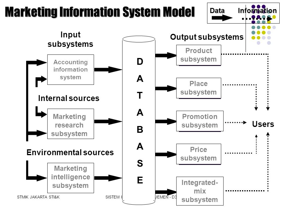 Marketing Information System Model