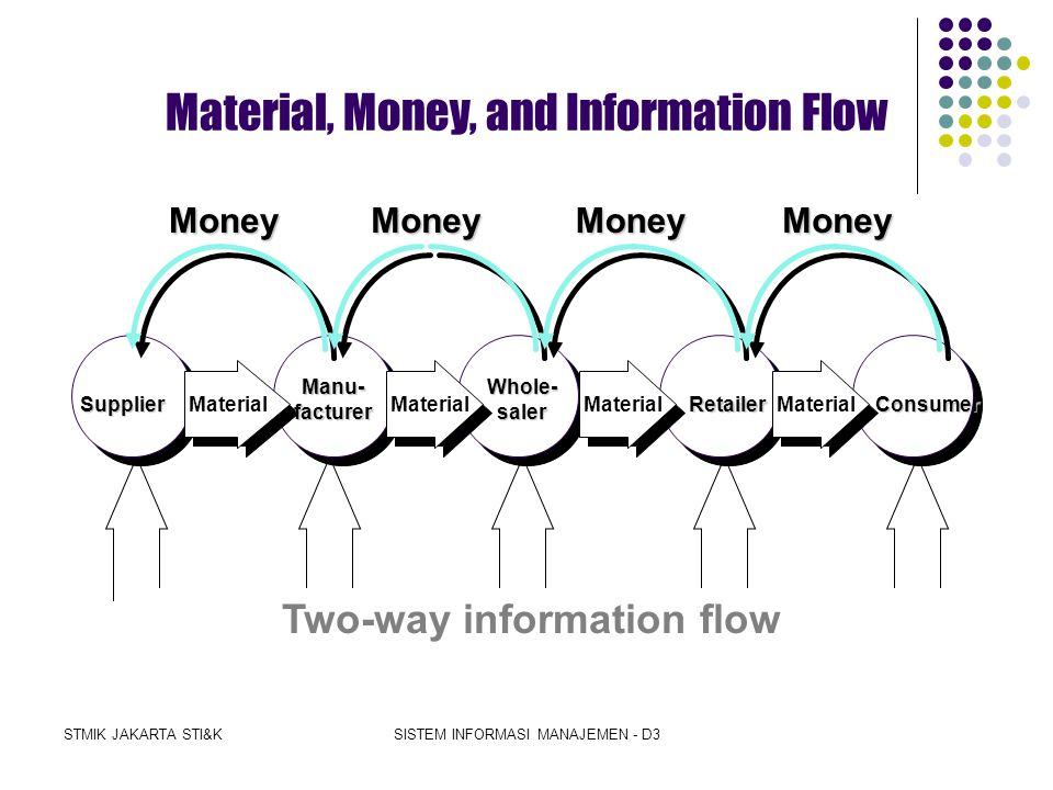 Two-way information flow