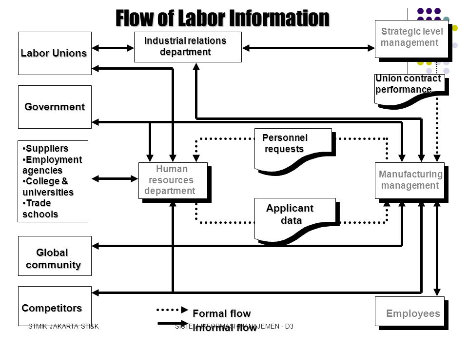 Flow of Labor Information