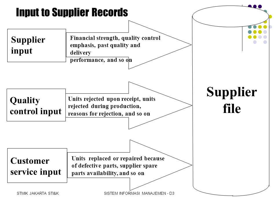 Supplier file Input to Supplier Records Supplier input Quality