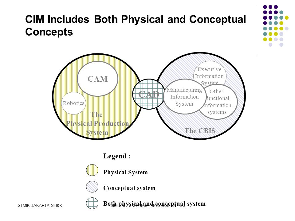CIM Includes Both Physical and Conceptual Concepts