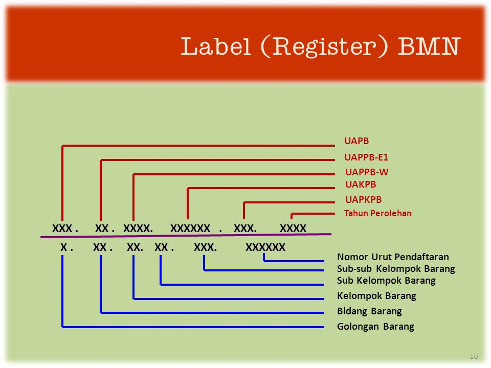 Label (Register) BMN XXX . XX . XXXX. XXXXXX . XXX. XXXX