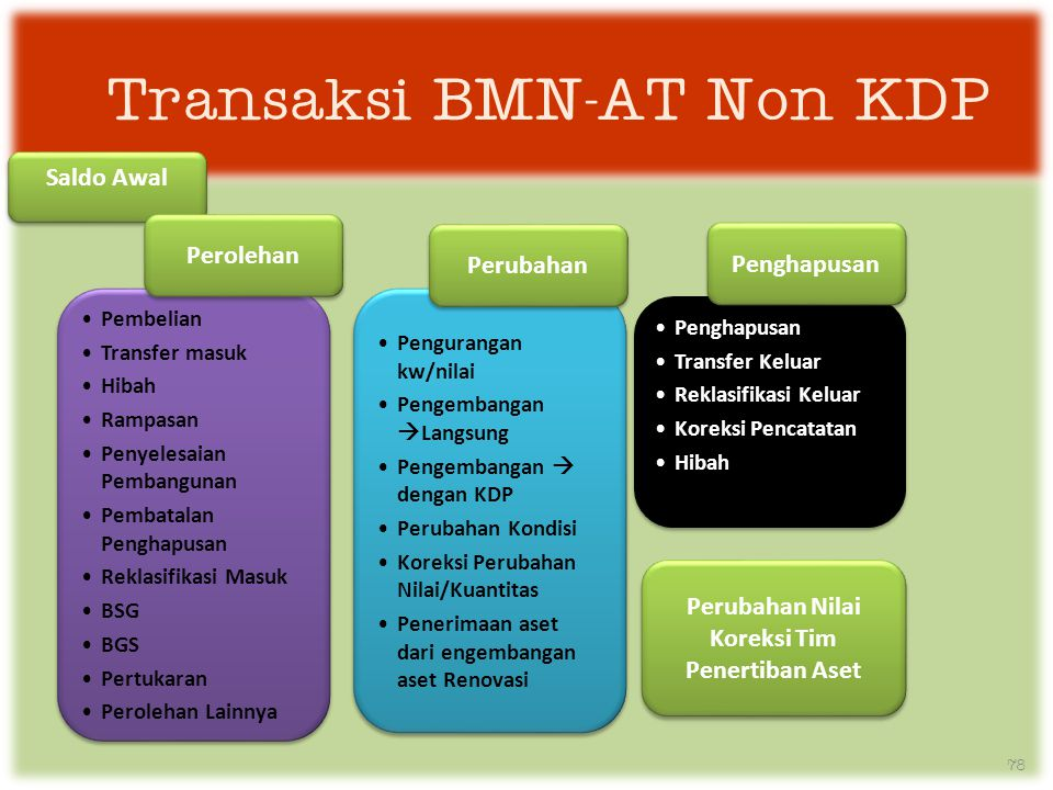 Transaksi BMN-AT Non KDP