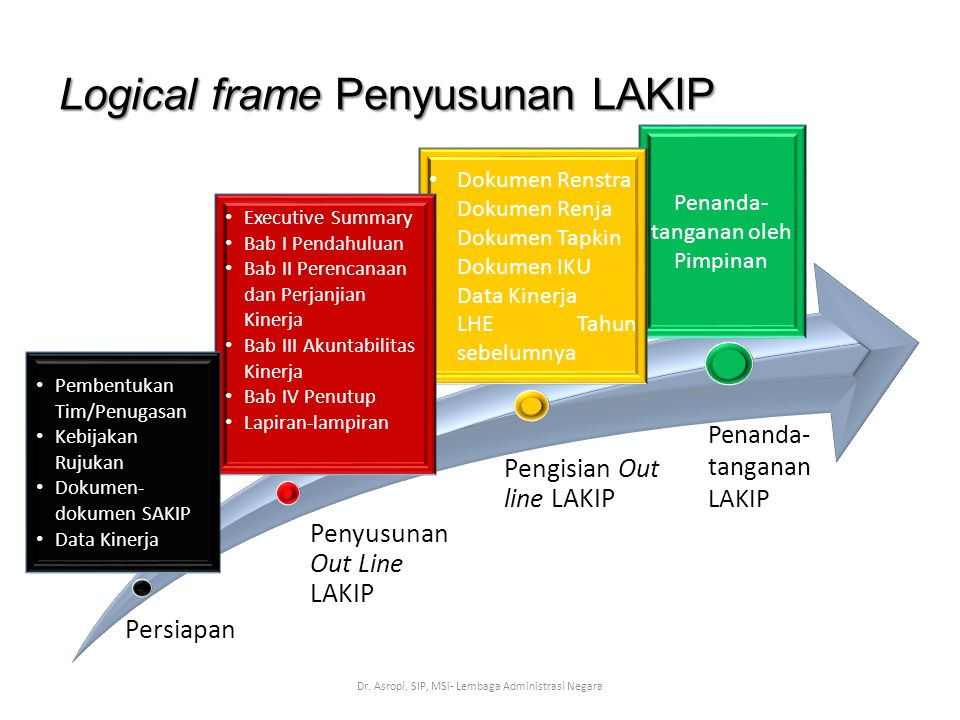 Logical frame Penyusunan LAKIP