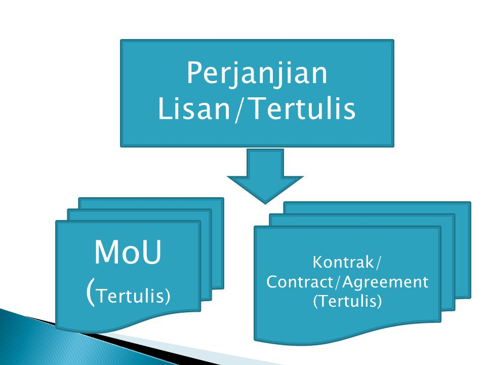 Kontrak/ Contract/Agreement