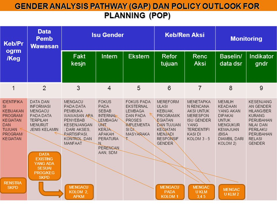 GENDER ANALYSIS PATHWAY (GAP) DAN POLICY OUTLOOK FOR PLANNING (POP)