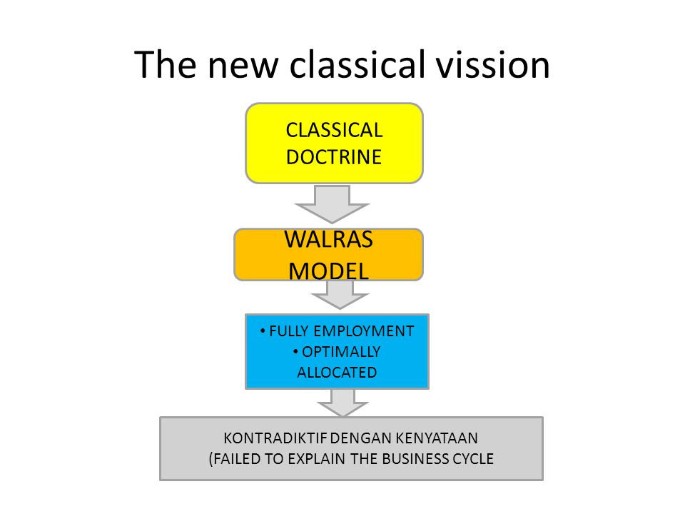 The new classical vission