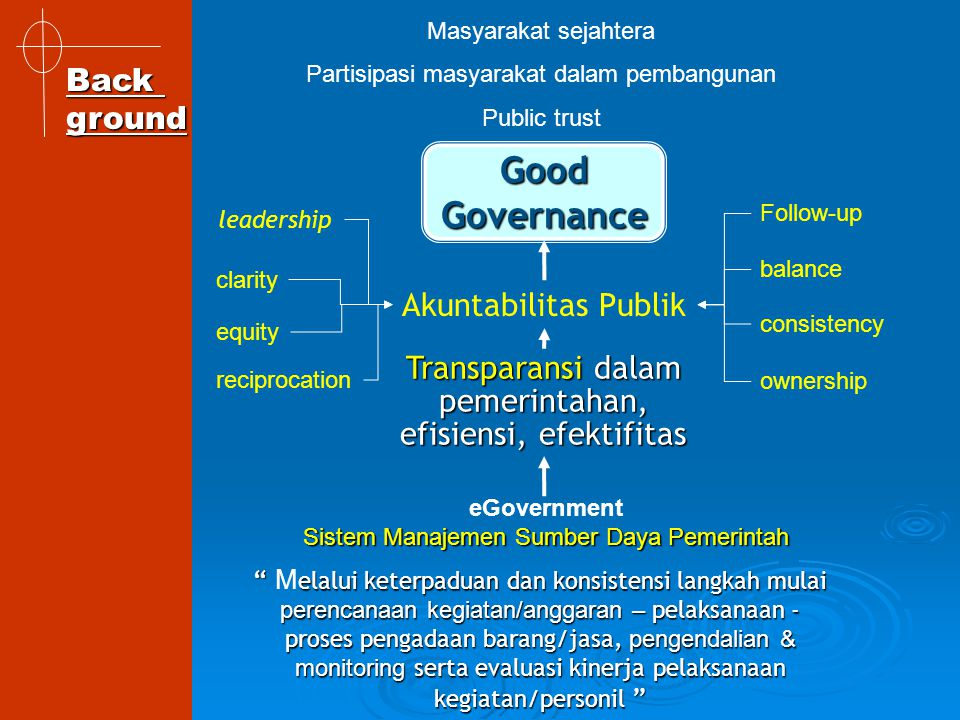Good Governance Back ground Akuntabilitas Publik