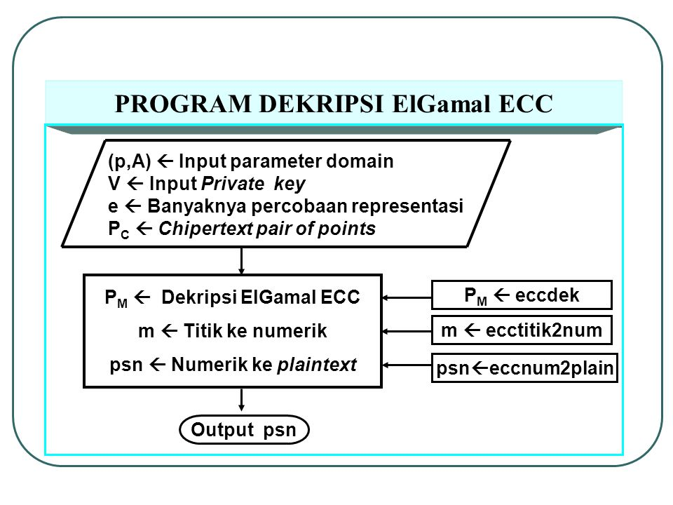 PROGRAM DEKRIPSI ElGamal ECC