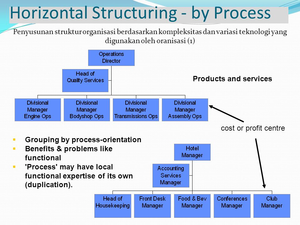 Horizontal Structuring - by Process