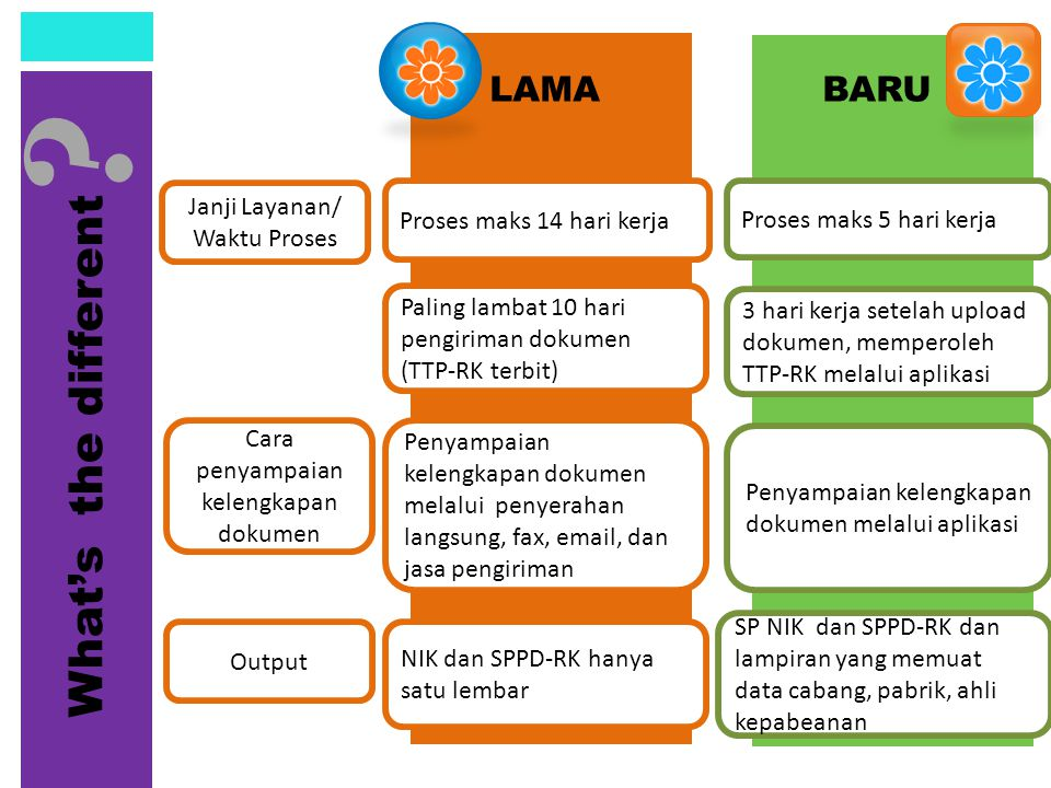 What's the different LAMA BARU Janji Layanan/ Waktu Proses