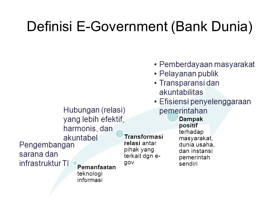 Definisi E-Government (Bank Dunia)