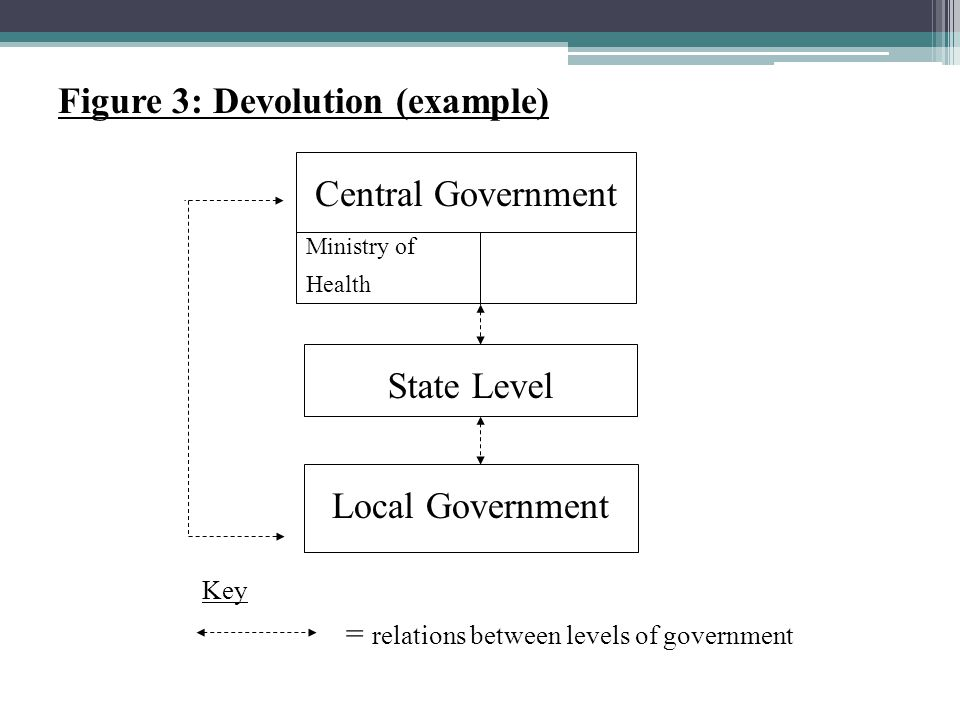 Figure 3: Devolution (example)
