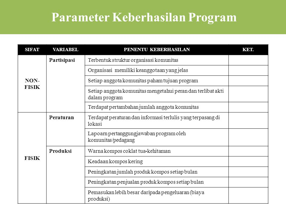 Parameter Keberhasilan Program