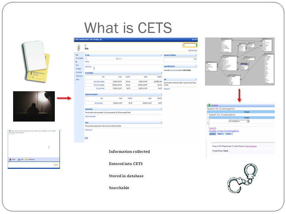 What is CETS