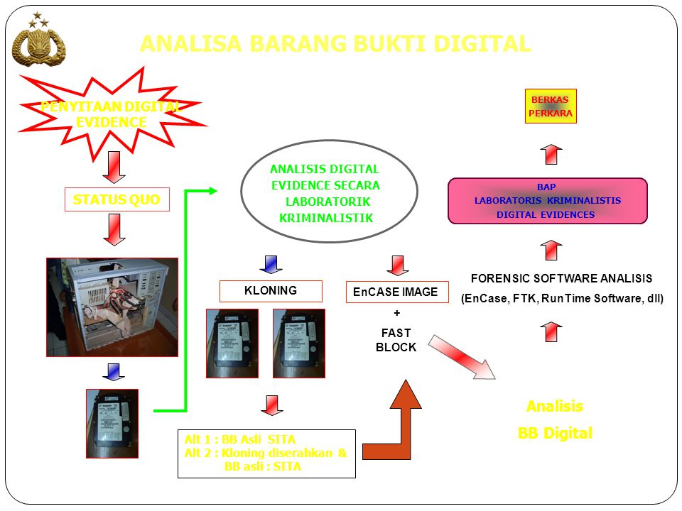 ANALISA BARANG BUKTI DIGITAL