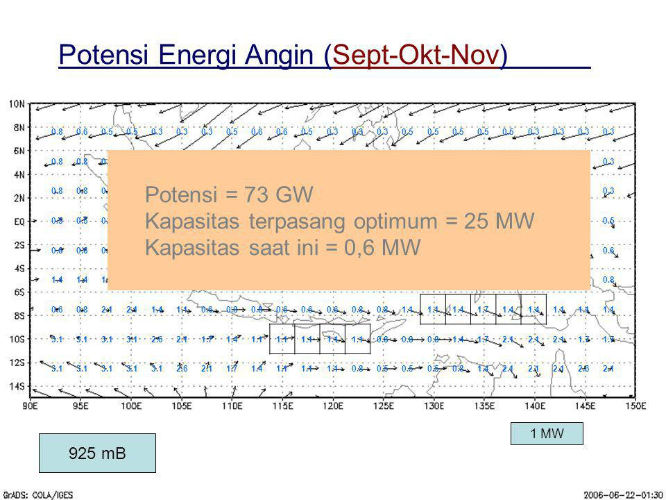 Potensi Energi Angin (Sept-Okt-Nov)