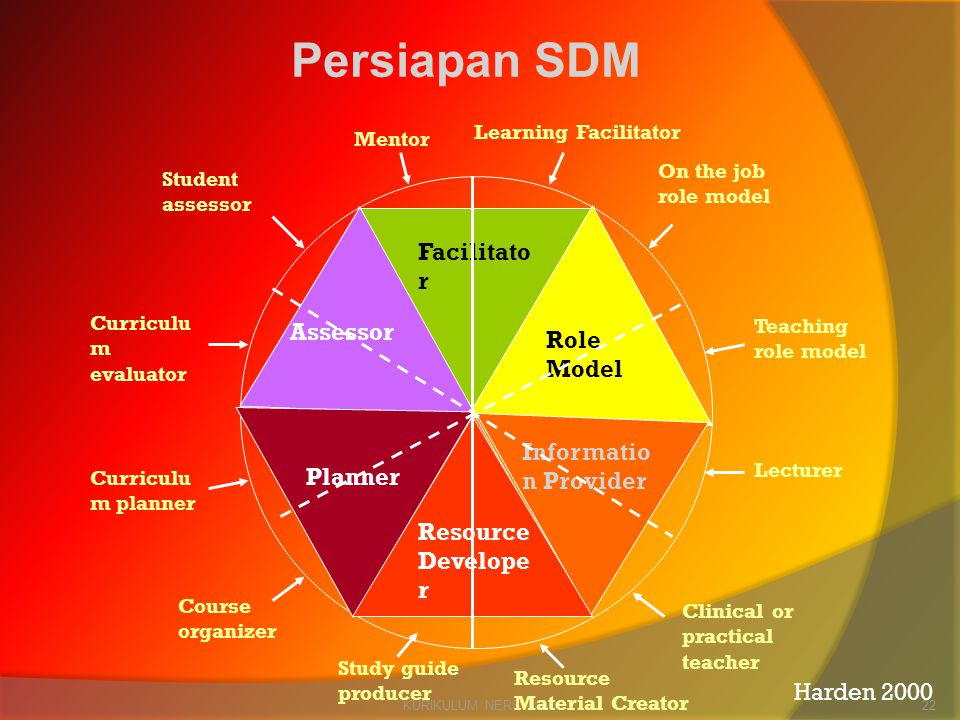 Persiapan SDM Facilitator Assessor Role Model Information Provider