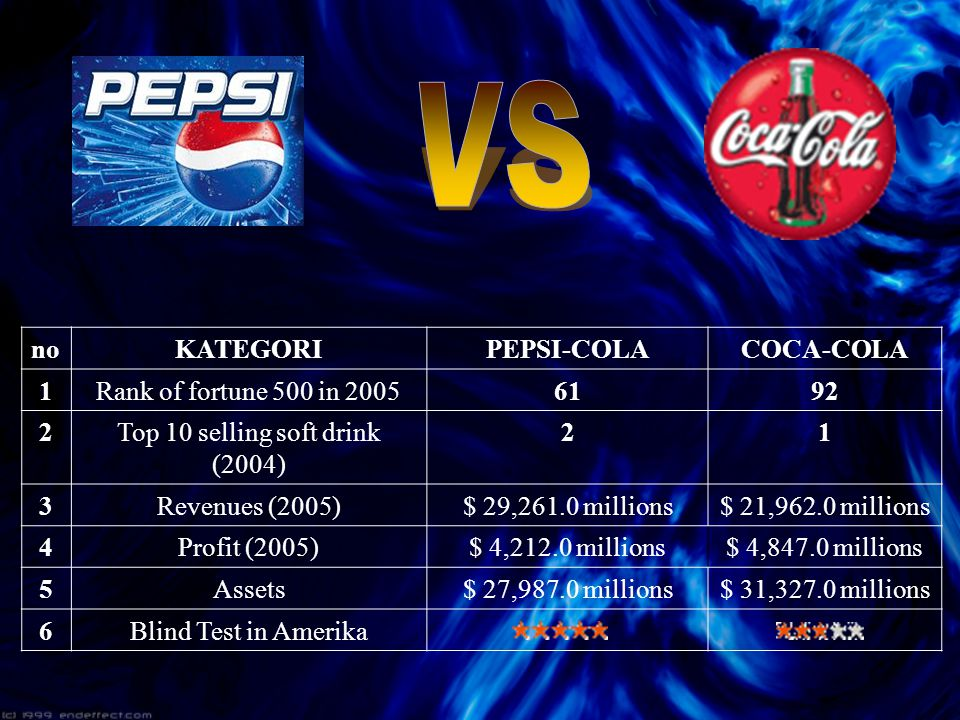 Top 10 selling soft drink (2004)