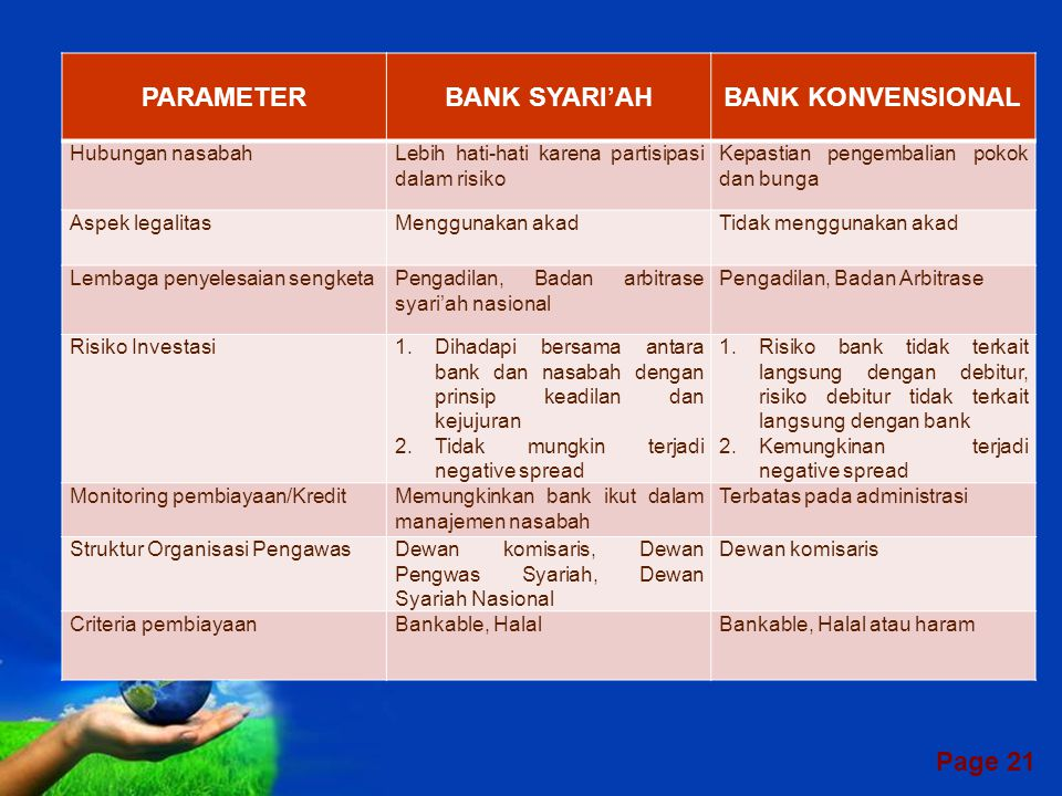 PARAMETER BANK SYARI'AH BANK KONVENSIONAL